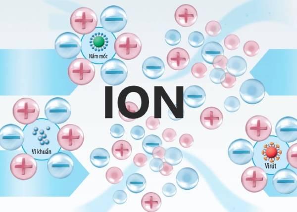 cơ chế hoạt động của ion